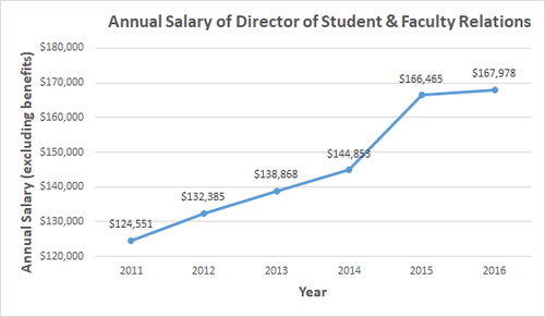 The salary of the Director of Student & Faculty Relations was over $160,000 in 2015 and 2016. Meanwhile, 73% of students feel student issues are not satisfactorily addressed by CECA [7].