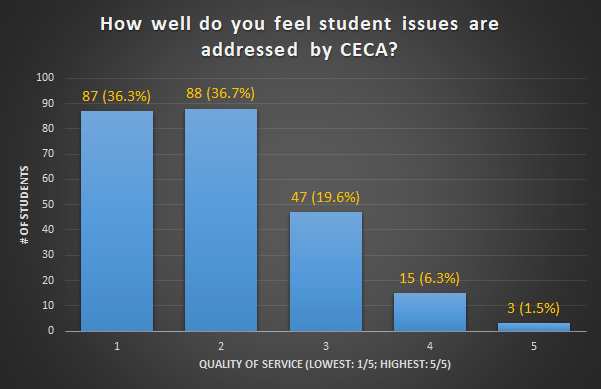 How well do you feel student issues are addressed with by CECA